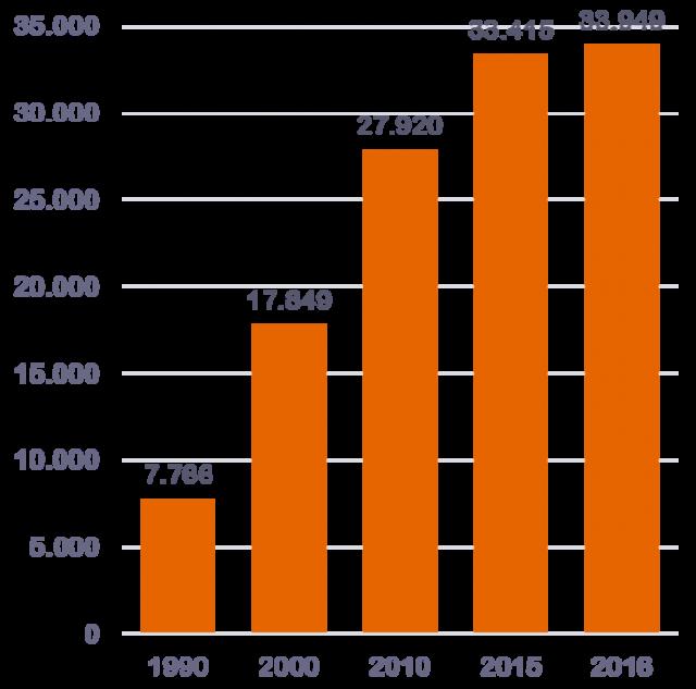 F&E-Ausgaben der Pharmaindustrie in Europa (in Mio. €)