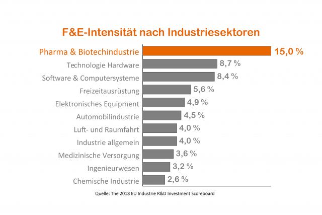 FE-Intensität (2)