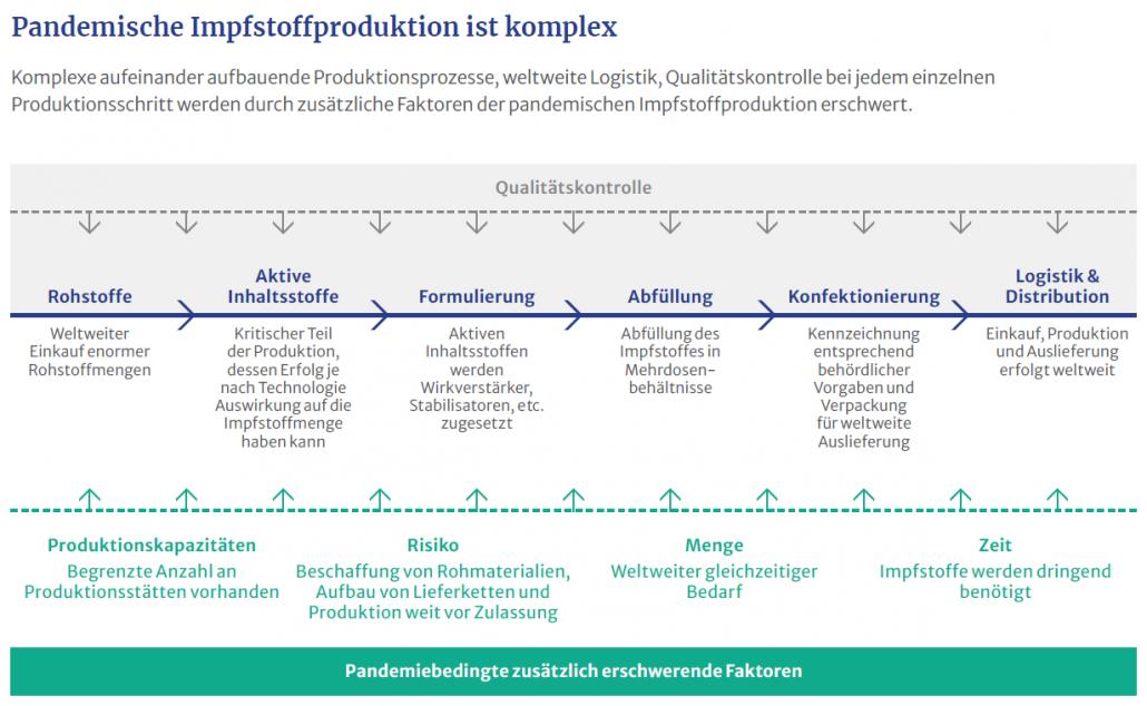 Pandemische Impfstoffproduktion