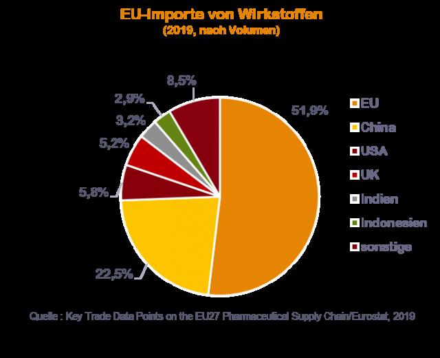EU-Importe Wirkstoffe