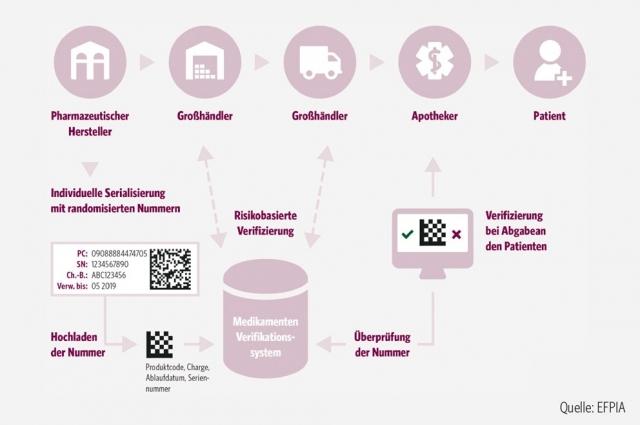 codierung_serialisierung_arzneimittel